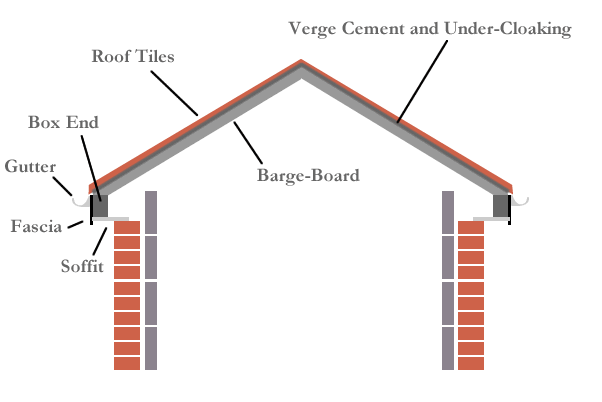 barge-board, verge cement and under-cloaking