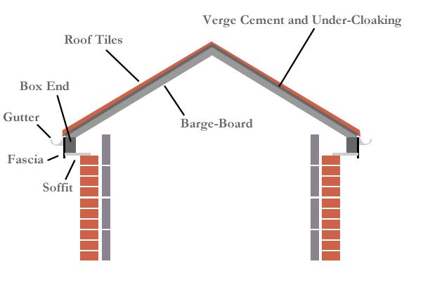 Barge Boards Homefront Roofline Ltd Of Surrey