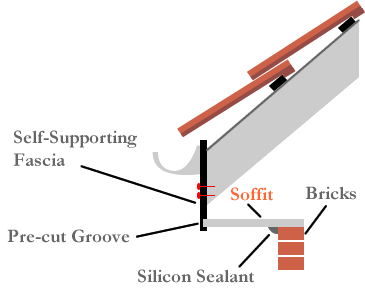 soffit installation self-supporting fascias