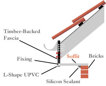 soffit installation timber-backed fascias